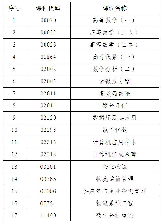 中山2018年4月自学考试—温馨提示